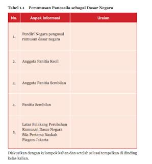 Soal dan Jawaban Tabel 1.1 PKN kelas 7 halaman 12