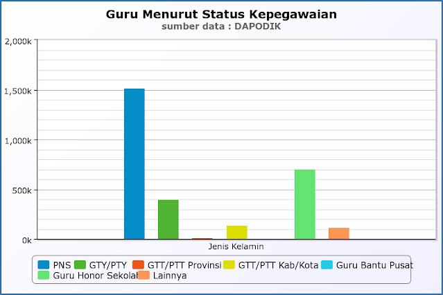 infografis jumlah guru di indonesia