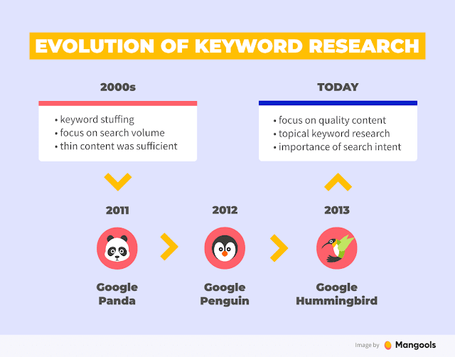 kw-research-evolution