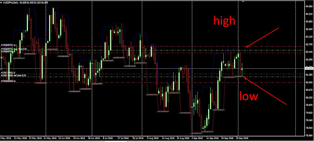 high and low forex indicator and strategy