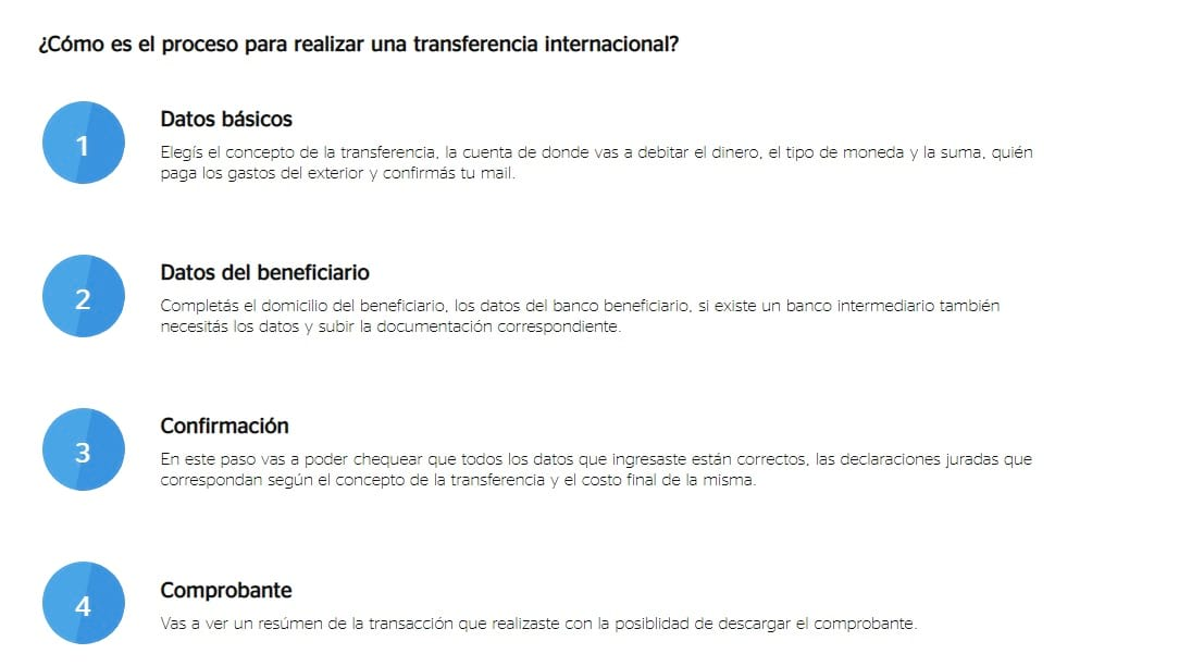 corralito en Argentina a las transferencias internacionales