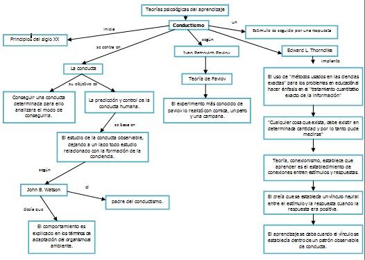 Portal De Los Mapas Conceptuales Mapa Conceptual Conductismo