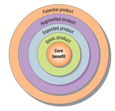 product level