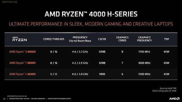 Ryzen 4000H Series laptop processors