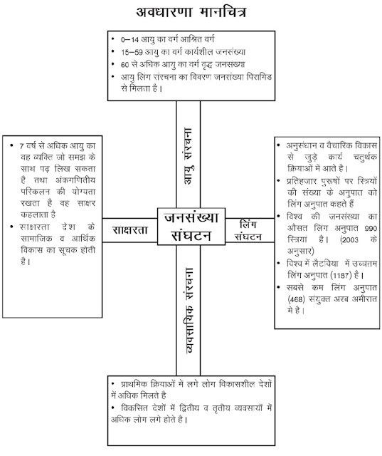 Population Composition अध्याय - 3  जनसंख्या संघटन Class 12 Geography Notes Chapter 3