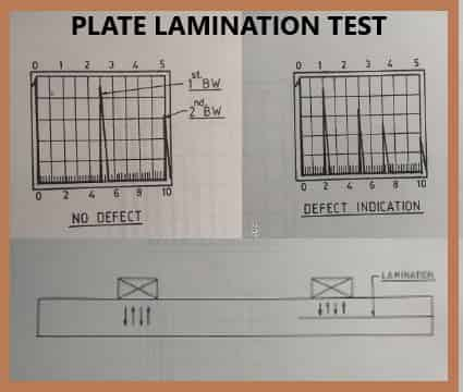 Ultrasonic Testing for laminations in plates