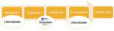 Generación, Transporte, Distribución y Comercialización