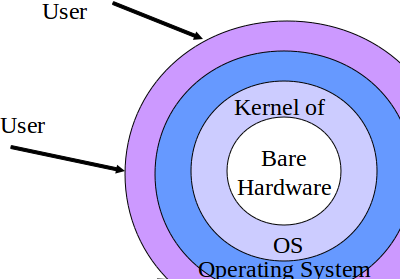 U Me N CS: Programming A Simple Kernel Program / Module