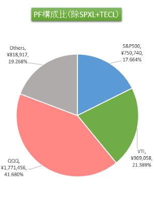 S&P500,VTI,QQQ,Others