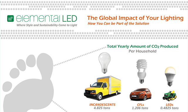 The Global Impact of Your Lighting #infographic