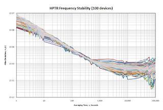 График временной стабильности генератора HPTR