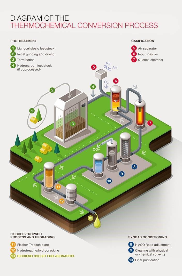 BioRefineries Blog: junio 2016