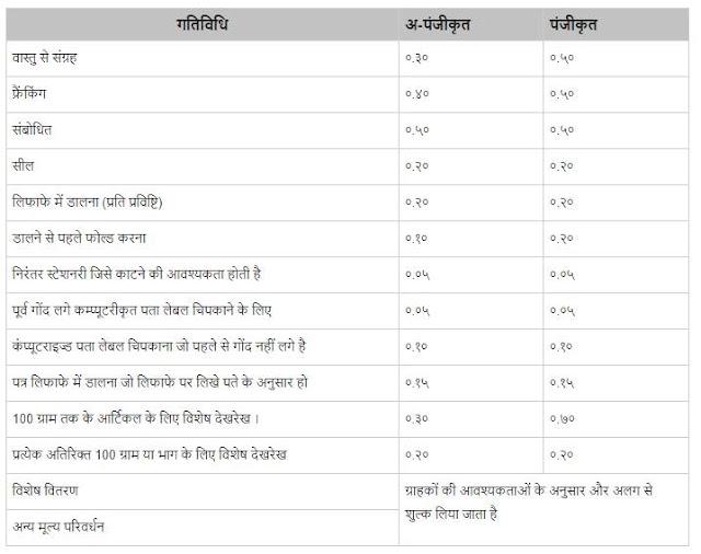 बिज़नेस पोस्ट (Business Post) डाकघर के मेल्स (डाक) से सम्बंधित सेवाएं | Services Related to Mails (Postal) of Post office in Hindi