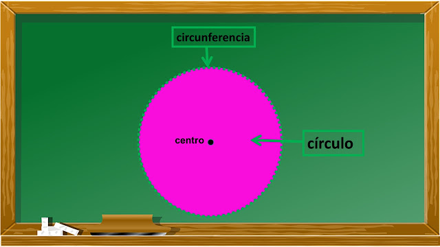diferencia entre circulo y circunferencia
