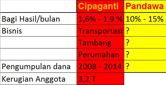 Koperasi Pandawa vs Cipaganti