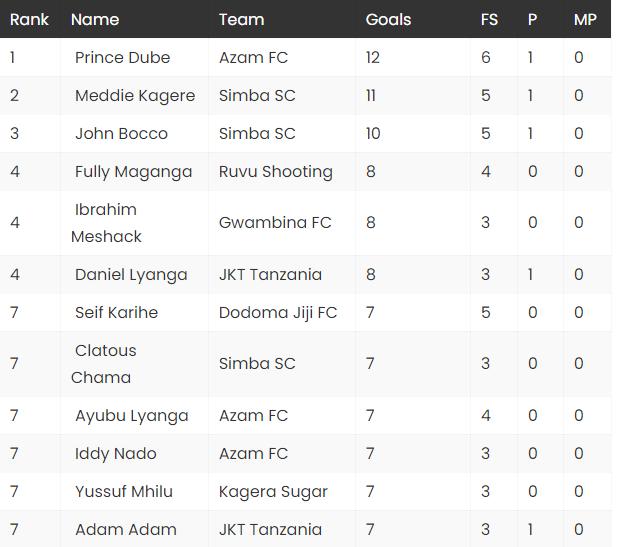 Wafungaji Bora VPL 2020/2021   VPL Top Scorer