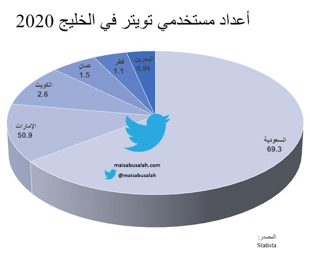 إحصائيات مستخدمي تويتر في دول الخليج عام 2020