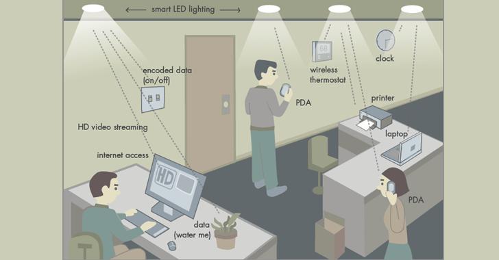 li-fi-wireless-internet-technology