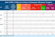 Update Covid-19: 14 Juni, 2 Pasien di Mitra Sembuh
