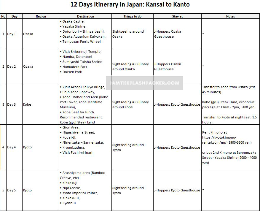 12 days itinerary in japan kansai to kanto i am the flashpacker