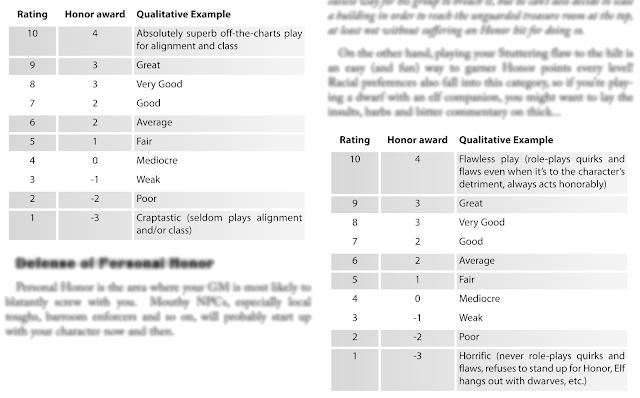 HackMaster Basic GM Rating Charts