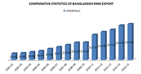 Bangladesh RMG export earning