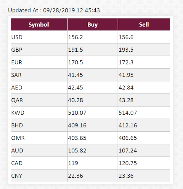 Today New Currency Rates in Pakistan