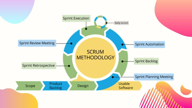 The Scrum Methodology