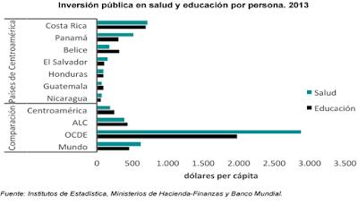 Inversión publica en salud y educación en Centro América