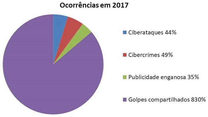 grafico-ocorrencias-malware-2017