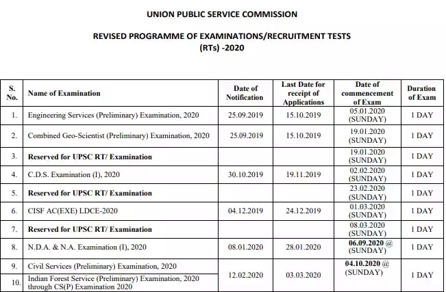 UPSC Exam Date 2020: Prelims, Mains, IFS Examination 2020 Dates Released