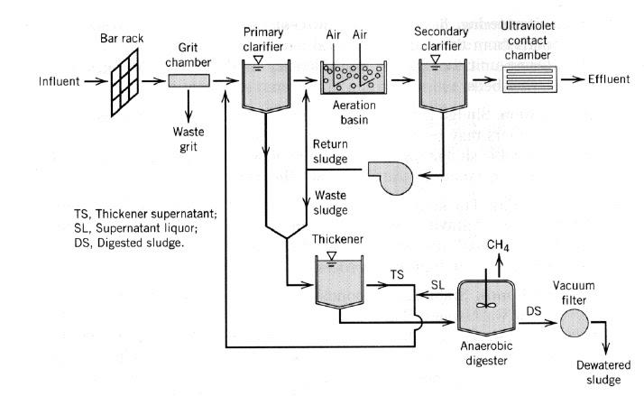 Textile Technology: Effluent or Water Treatment Plant (WTP/ETP)