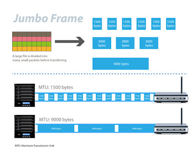 Concepts of networking over VIRL GNS3 & dcloud : MTU & Jumbo frames