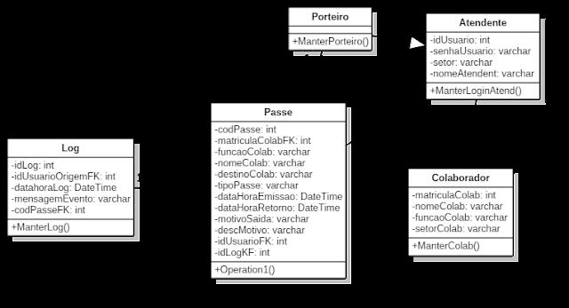 Diagrama de classe passe de saída