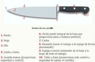 Partes de un cuchillo de cocina