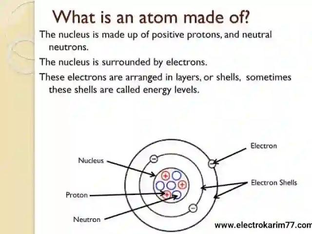 مما تتكون الذرة Atom؟