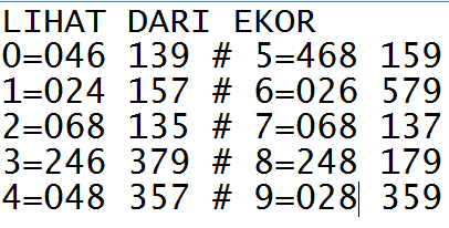 9 Angka Kontrol Ekor Harian
