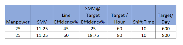 Production  target calculation