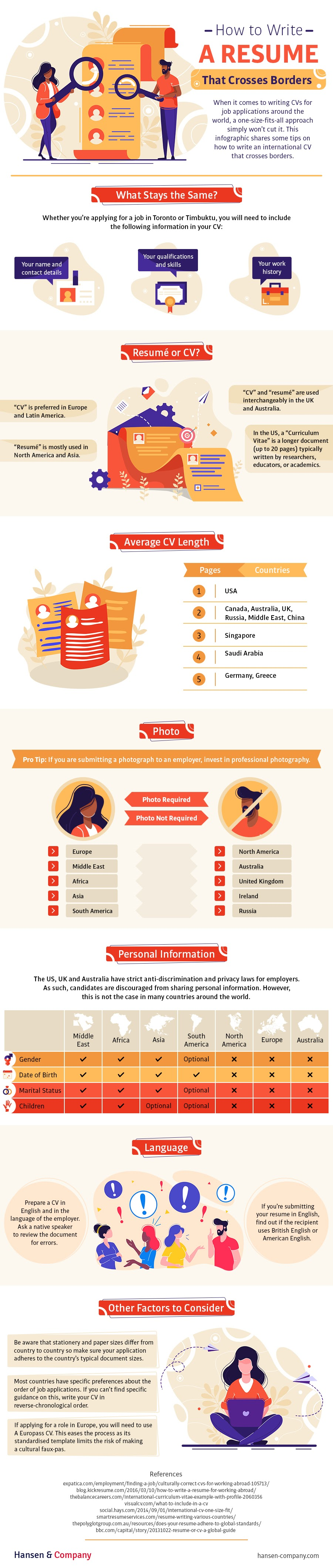 How to Write an International CV #Infographic