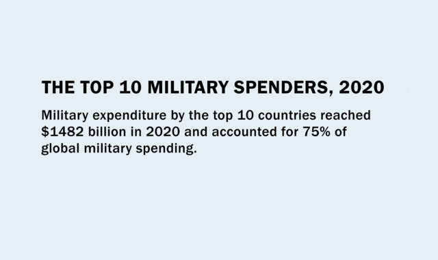Top countries with the largest Military expenditure