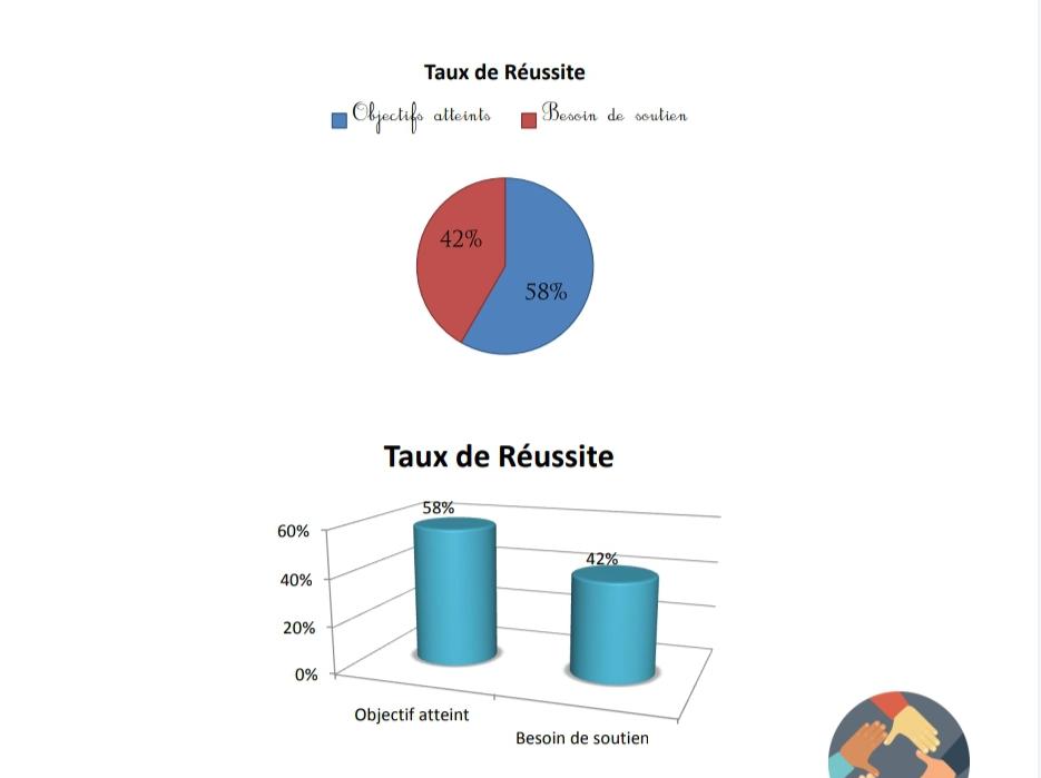 تقارير نتائج الأسدوس الأول باللغة الفرنسية لجميع المستويات 2021 Taux de reussite