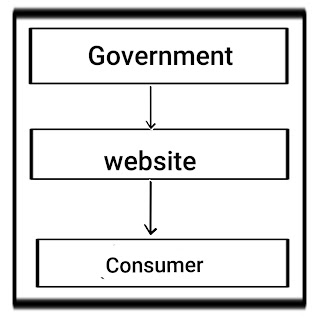 E commerce business models in hindi
