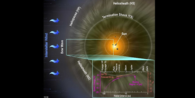 The SWAP instrument aboard NASA's New Horizons spacecraft has confirmed that the solar wind slows as it travels farther from the Sun. This schematic of the heliosphere shows the solar wind begins slowing at approximately 4 AU radial distance from the Sun and continues to slow as it moves toward the outer solar system and picks up interstellar material. Current extrapolations reveal the termination shock may currently be closer than found by the Voyager spacecraft. However, increasing solar activity will soon expand the heliosphere and push the termination shock farther out, possibly to the 84-94 AU range encountered by the Voyager spacecraft.