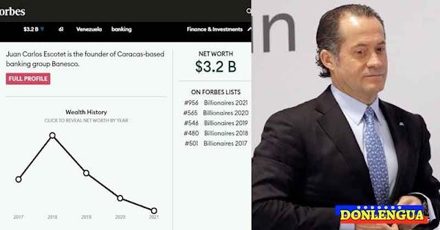 Único billonario de la lista de Forbes es el banquero Juan Carlos Escotet
