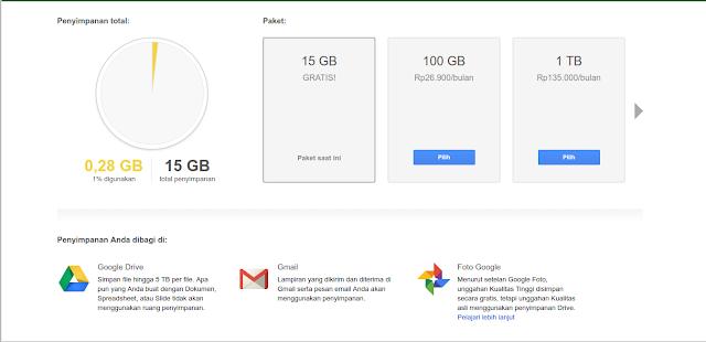 Sekarang Menyimpan Foto di Google Unlimited