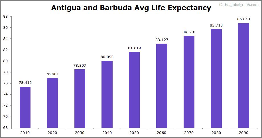 Antigua and Barbuda  Avg Life Expectancy