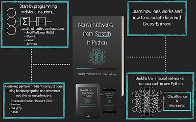 Neural Networks from Scratch in Python