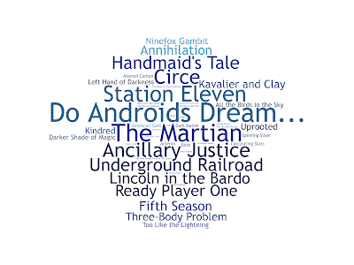 image: wordcloud of most-discussed titles