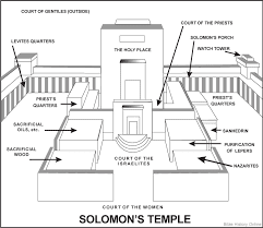 Christianity-is-not-leftwing: Layout of Solomon's Temple.