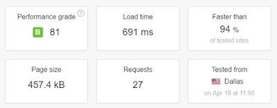 hostgator speed test via ppingdom tools
